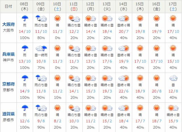 関西天気予報