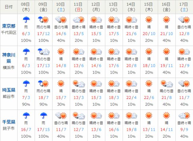 関東天気予報