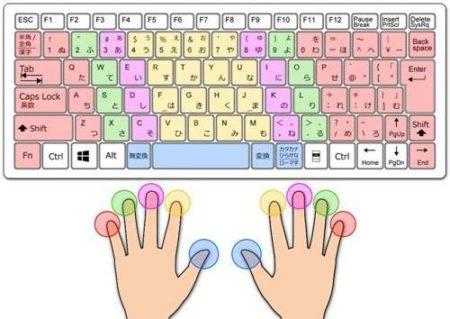 キーボードと指の位置
